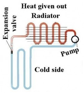 The basic heat pump.  This same basic structure is also found in AC units, car radiators, and just about every other thing that makes coldness.