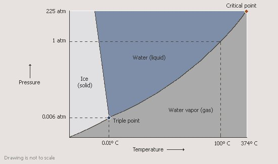 "The ""Phase Diagram"" for water. For a given external pressure and temperature this tells you what phase water will be in."