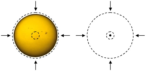 The gravity through the outer Gaussian surface stays the same, since both contain the same amount of matter. The gravity through the inner Gaussian surface increases dramatically after the star collapses, because it contains all of the star's mass, instead of just a small part of it.