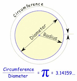 where does the mathematical term pi come from