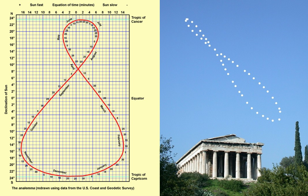 Analemma Universal Truth School