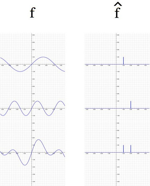 how to use fourier number