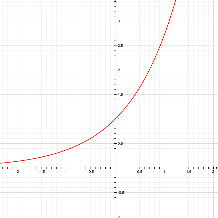 Y=e^xAt every point on this curve the slope