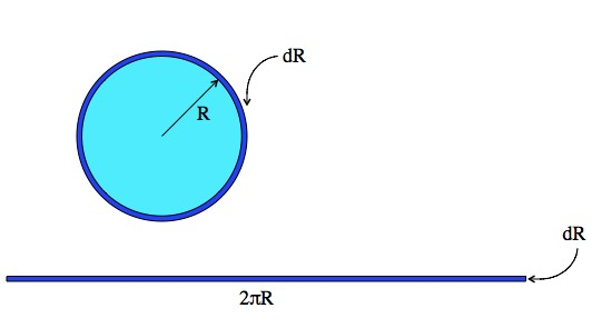 If you increase the radius of a circle by a tiny amount, dR, then