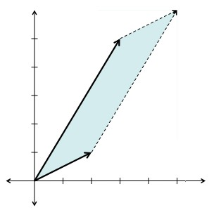 The parallelepiped (in this case a 2-d parallelogram) created by (2,1) and (3,5).