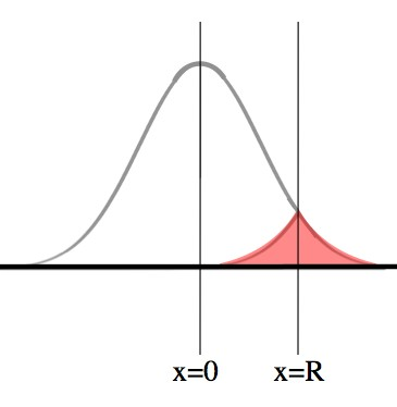 The larger bell curve is the probability of finding the photon at that location after some time t.  The pink region is the probability of the photon having gotten to x=R at any time up to t.