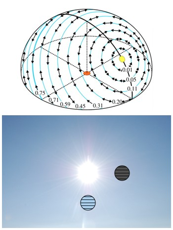 "A map of the polarization of the sky (top).  The polarization of the blue of the sky ""circles the Sun""."