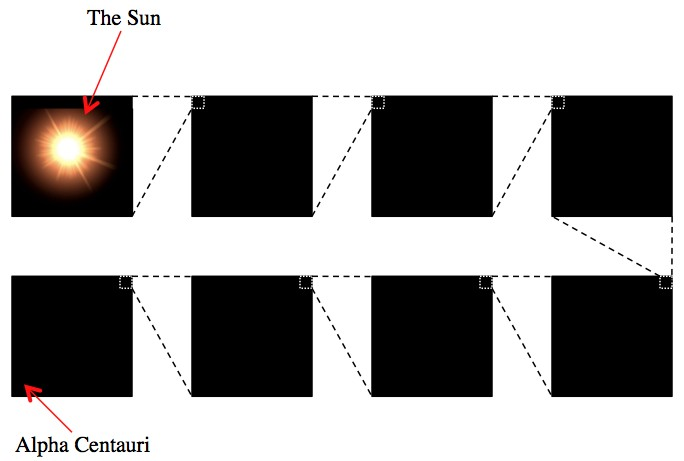Any attempt to picture the Sun and nearby stars to scale look like nothing at all.