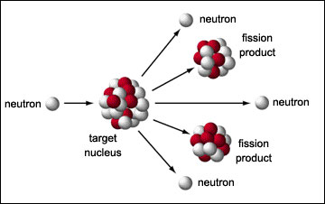 The most common source of neutron radiation is fission.