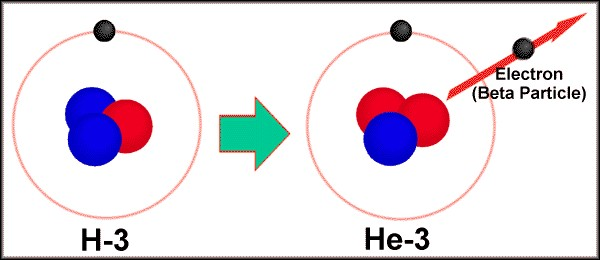 Tritium is a type of radioactive hydrogen that has one proton and two neutrons.