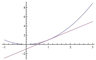 The slope of x2 at x=1.