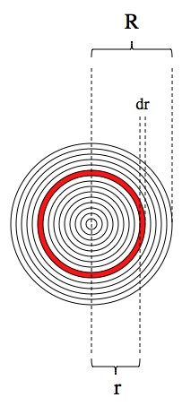With calculus, you can find the area of a circle by adding up the areas of a lot (infinite) of very thin (infinitely thin) rings.