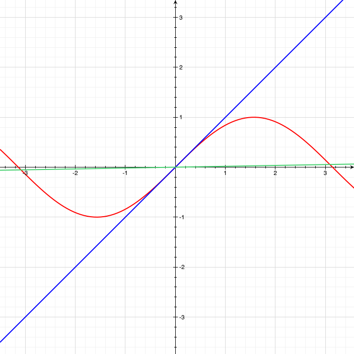x, sin(x) in radians, and sin(x) in degrees