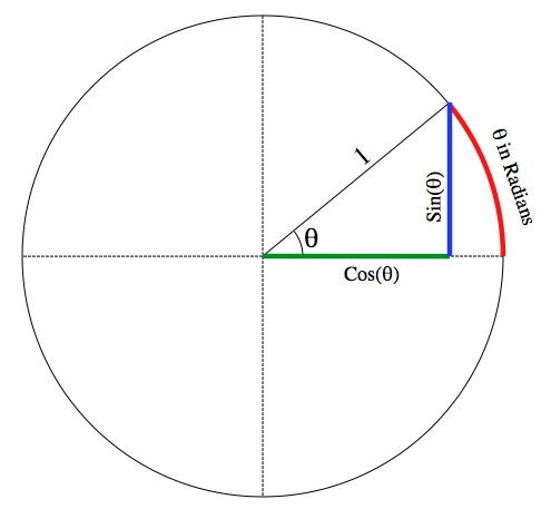 The unit circle (which has a radius of 1) with the definitions of sine, cosine, and radians.