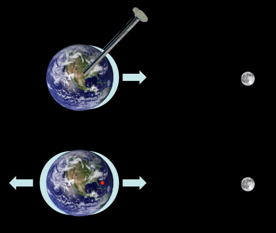 If the Earth were nailed to the sky, then the Moon's gravity would cause only one tide a day.  We experience two because the Earth and Moon both orbit the same point (red dot).