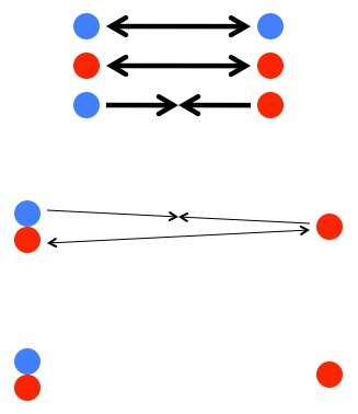 "(Top) Like charges repel and unlike charges attract. (Middle) A pair of opposite charges will tend to grab onto each other, but this pair pulls as much as it pushes on other nearby charges. (Bottom) The result is that effect of the charges cancels out and we're left with ""electrically neutral"" matter."