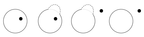 "In 2D a dot can be stuck inside of a circle, but if we have the option to ""lift"""