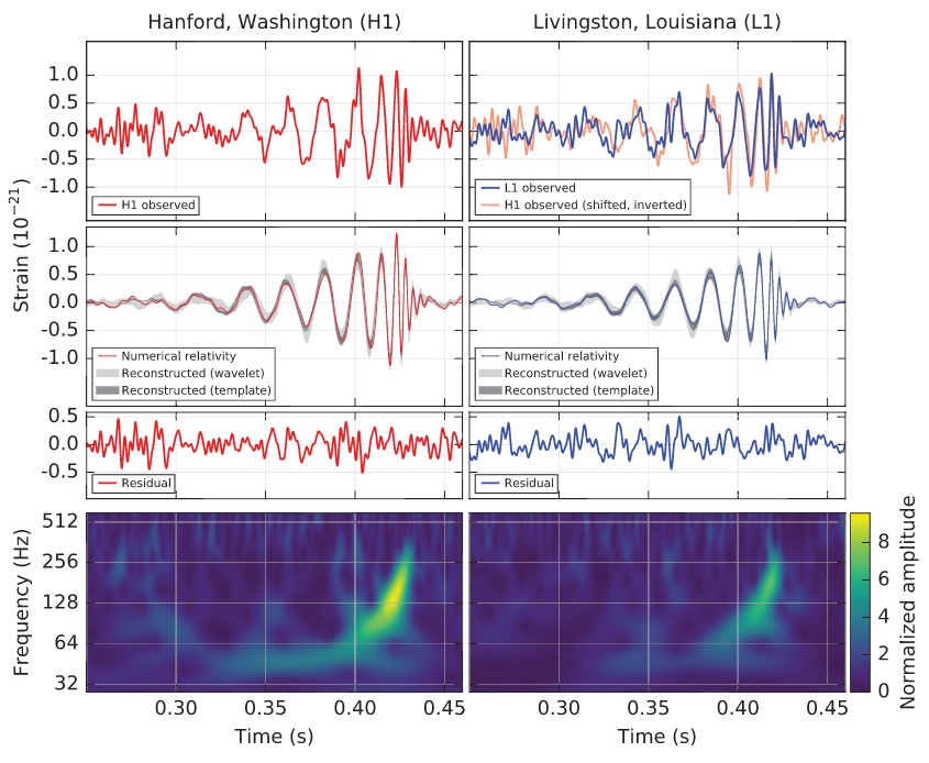 (Top) The signal as detected at the two observatories. The noise is bad enough that without at least two observatories it would be much more difficult to see it. (Middle) The signal as predicted by our understanding of general relativity. (Bottom) The remaining noise after the signal has been subtracted. Notice that it is now fairly constant. (Picture on the bottom) This is a plot of the strength of the signal using color vs. frequency on the vertical axis and time on the horizontal axis.