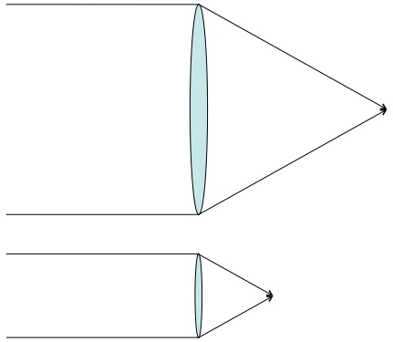 A smaller lens with the same shape and material will focus light at a proportionately shorter distance.