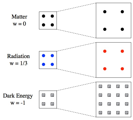 The expansion of space decreases the energy density of matter by spreading it out and decreases the energy density of radiation by spreading it out as well as redshifting it. But the expansion of space doesn't decrease the energy density of dark energy; instead it just seems to create more