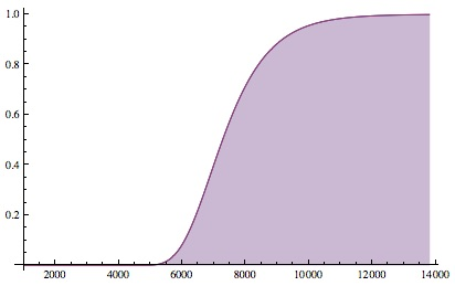 The probability of seeing every one of a N=1000 objects at least once vs. K, the number of draws.