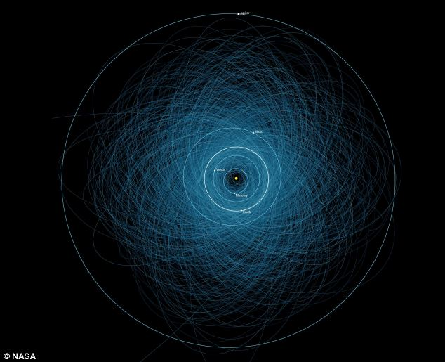The orbits of 14,000 worrisome objects.