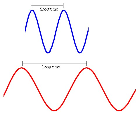 Q: Why does going fast or being lower make time slow down ...