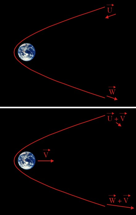 Q: How does a gravitational sling shot actually speed things