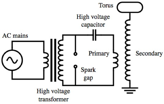 Q: How does a Tesla coil work? | Ask a Mathematician / Ask a ... Dc Tesla Coil Wiring Diagram on