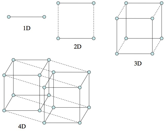q how can we have any idea what a 4d hypercube or any n d object